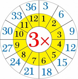 multiplication worksheets wheels for kıds (1)