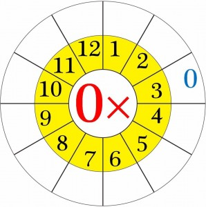 multiplication worksheets wheels for kıds (2)