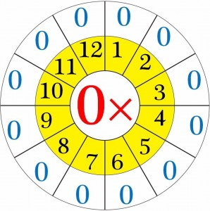 multiplication worksheets wheels for kıds