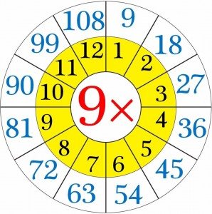 multiplication worksheets wheels for kıds (7)