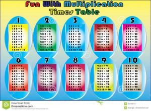 vector Multiplication tables