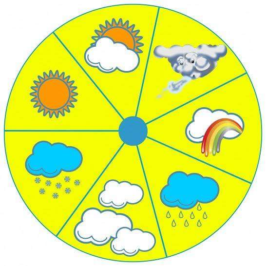 Preschool Weather Activities And Crafts on Weather Printables