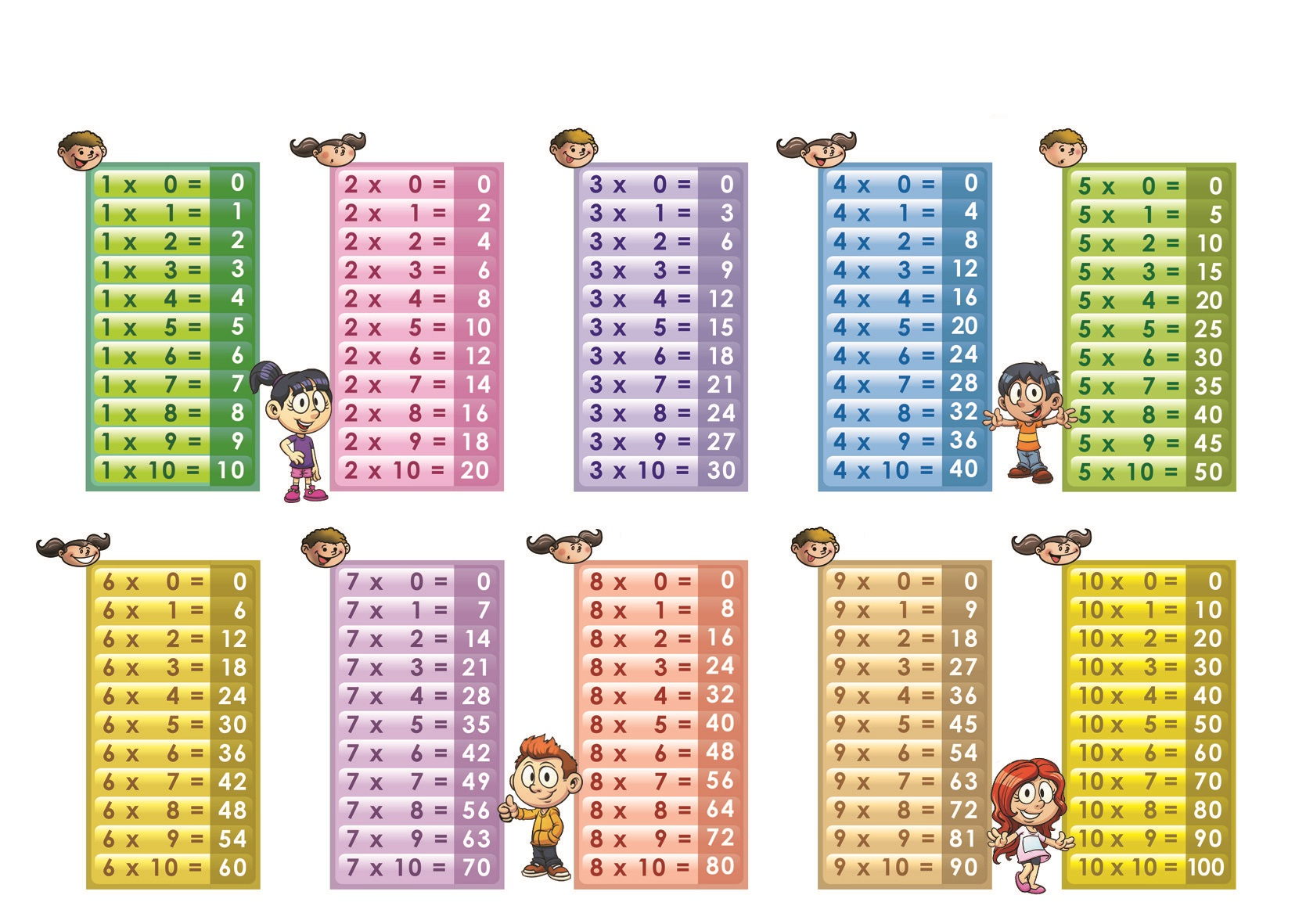 Multiplication table chart 1 10 the for 1 to 10 table