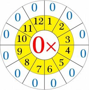 multiplication worksheets wheels for kıds