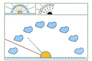 cloud prewitiring practice