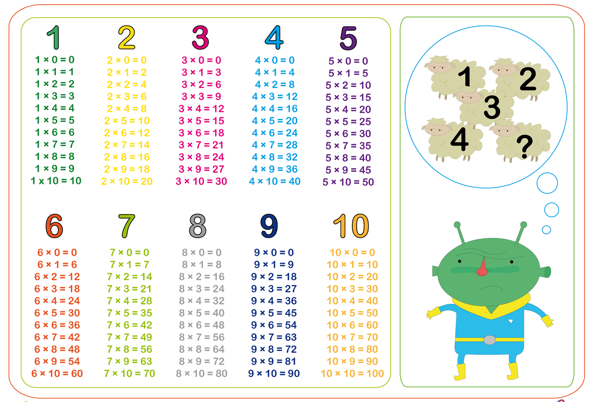 Multiplication table 1 10 printable 2 funnycrafts for Multiplication table 0 10 printable