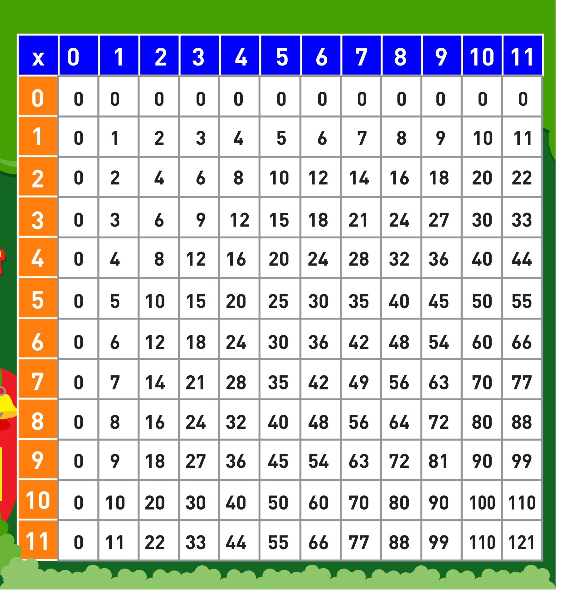 multiplication table 1 10 printable 6 funnycrafts