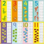 Multiplication table printables